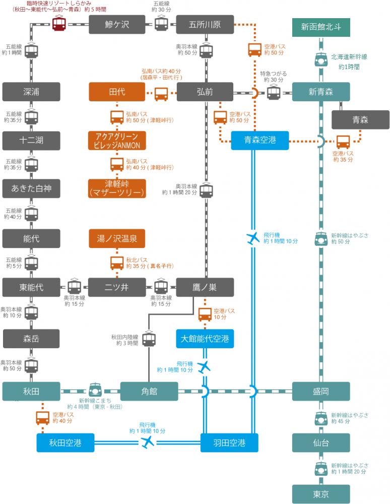 環白神エリアへの交通アクセス図
